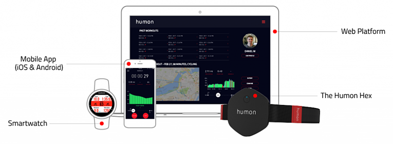 Sports innovations for athletes: Humon Hex