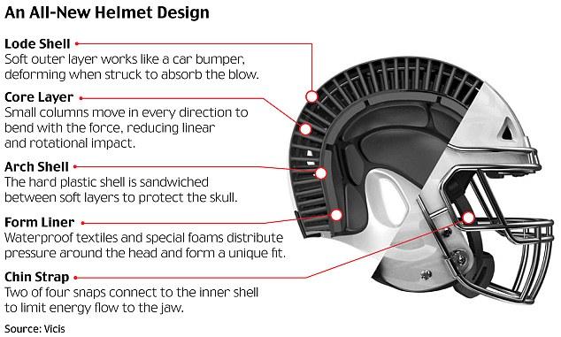 Sports innovation for athletes: Vicis Zero 1 Helmet