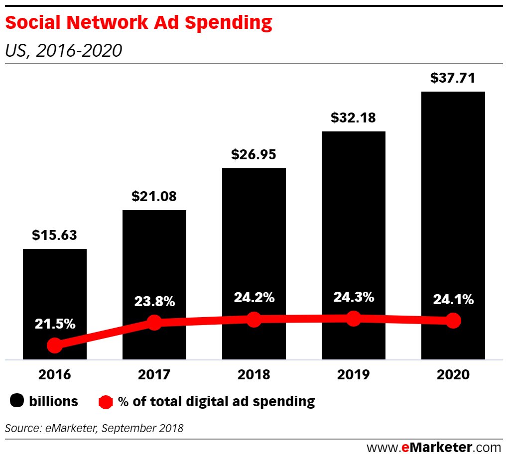 (Graphic courtesy of eMarketer.com)