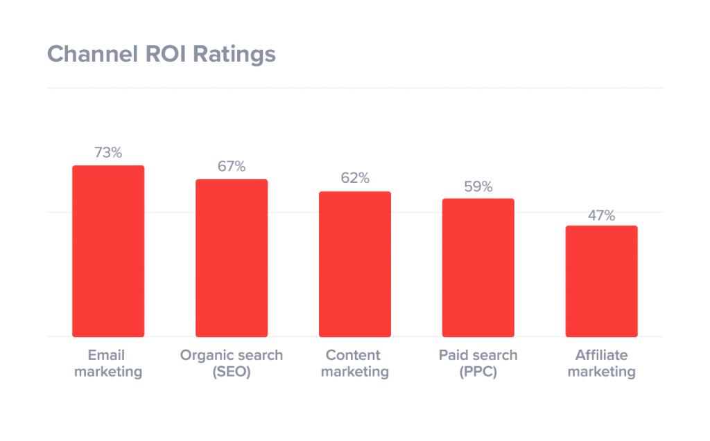 channel-roi-ratings-digital-marketing-1024x637