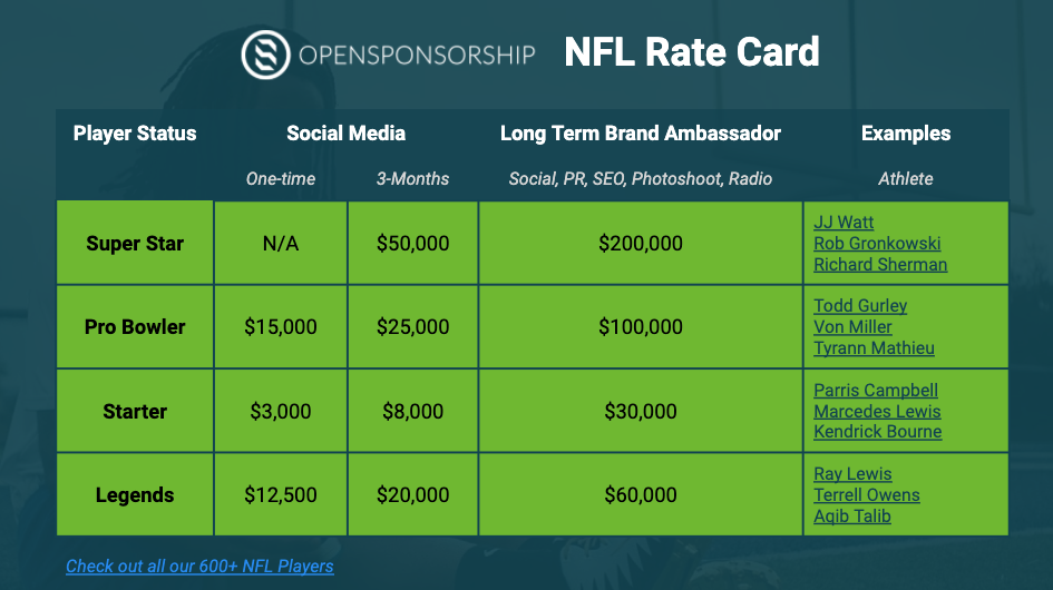 nfl rate card